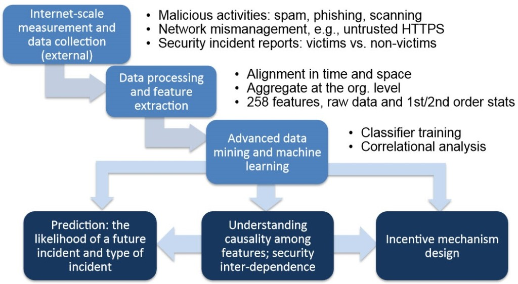 A predictive analytics approach to forecasting cyber security incidents. We start from Internet-scale measurement on the security postures of network entities. We also collect security incident reports to use as labels in a supervised learning framework. The collected data then goes through extensive processing and domain-specific feature extraction. Features are then used to train a classifier that generates predictions when we input new features, on the likelihood of a future incident for the entity associated with the input features. We are also actively seeking to understand the causal relationship among different features and the security interdependence among different network entities. Lastly, risk prediction helps us design better incentive mechanisms which is another facet of our research in this domain.