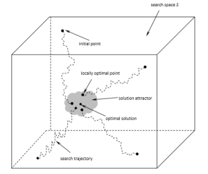 The concepts of search trajectories and solution attractor in a multi-start local search system.