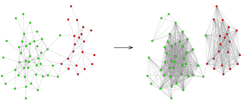 A method based on semidefinite programming reveals the structure of the social network of bottleneck dolphins (left) by enhancing two communities (right) [Le & Vershynin, 2015]