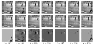 Real-time dynamic background tracking and foreground separation. At time t = 101, the virtual camera slightly pans to right 20 pixels. We show how GRASTA quickly adapts to the new subspace by t = 125. The first row is the original video frame; the middle row is the tracked background; the bottom row is the separated foreground.