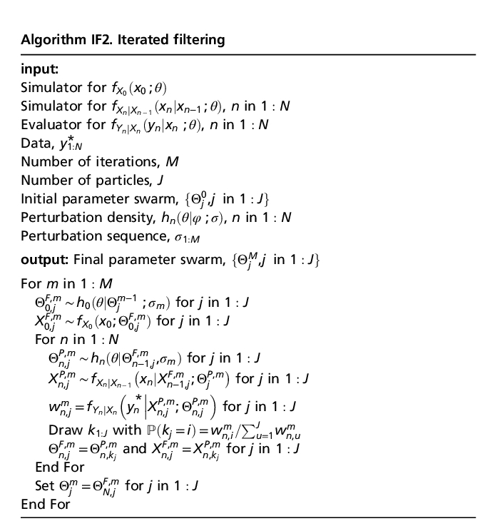 "The IF2 algorithm (Ionides, EL, D Nguyen, Y Atchade, S Stoev and AA King., 2015, ""Inference for dynamic and latent variable models via iterated, perturbed Bayes maps,"" PNAS 112:719-724)."