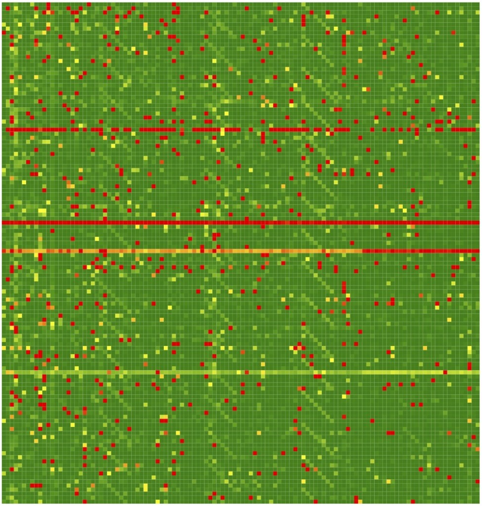 Hash-binned array of 10+Gbps traffic stream measured at Merit Network. Bin (i,j) corresponds to traffic intensity in bytes of the data transferred from source IPs hashed in bin i with corresponding destination IPs hashed in bin j. The picture corresponds to a 10 second aggregation period. Bright horizontal lines indicate server-type communication from one bin to many, while unusual vertical lines are indicative of distributed denial of service (DDoS) type many-to-one attacks. The data were obtained using the PF_RING module in zero-copy mode, which by-passes the OS kernel and processes all packets passing through the interface. These and related statistical summaries derived via a recently developed AMON (All packet MONintoring) framework allows for a near-instantaneous visualization and automatic detection of structural changes in the network traffic conditions.