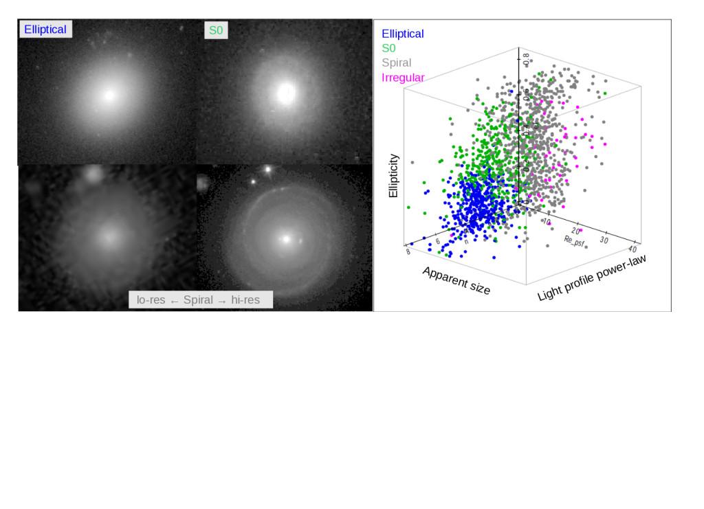 """Left: Three galaxies --an elliptical and an armless disk galaxy (or S0) (top); the same spiral galaxy as seen through a """"low-resolution"""" ground-based telescope (bottom-left) versus the """"high resolution"""" space-based Hubble telescope (bottom-right). Right: We measure the 1D elliptically projected light profile with three parameters: size, ellipticity, and power-law of the intensity. We then apply machine learning to classify the morphologies for ellipticals, spirals, and S0 disk galaxies. The parameters alone can separate spirals from ellipticals even in poorly resolved images. We have developed new machine learning algorithms to clean """"gold standard"""" training sets which suffer from instrumental defects. Image: Chris Miller U-M Astronomy, Guillermo Cabrera Center for Mathematical Modeling, Univ de. Chile"""