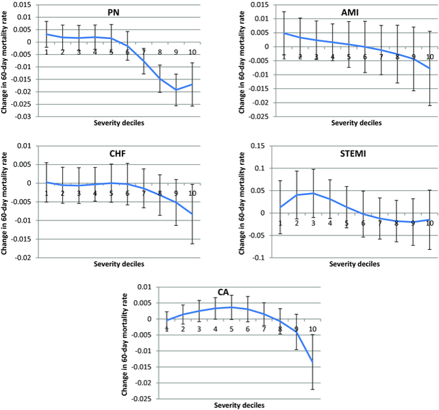 """The marginal effects of health IT on mortality by diagnosis and deciles of severity. We study the affect of hospitals' electronic health record (EHR) systems on patient outcomes. While we observe no benefits for the average patient, mortality falls significantly for high-risk patients in all EHR-sensitive conditions. These patterns, combined findings from other analyses, suggest that EHR systems may be more effective at supporting care coordination and information management than at rules-based clinical decision support. McCullough, Parente, and Town, """"Health information technology and patient outcomes: the role of information and labor coordination."""" RAND Journal of Economics, Vol. 47, no. 1 (Spring 2016)."""