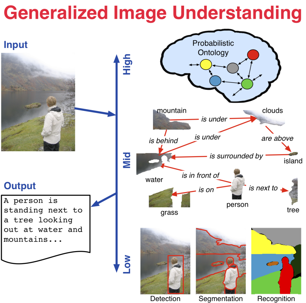 Relating visual content to natural language requires models at multiple scales and emphases; here we model low-level visual content, high-level ontological information, and these two are glued together with an adaptive graphical structure at the mid-level.