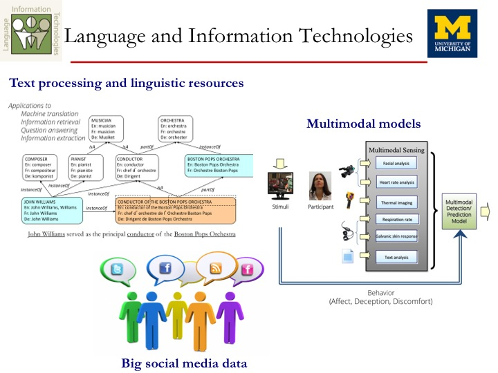 The LIT lab conducts research that brings together techniques for natural language understanding, multimodal processing, and social media analysis.