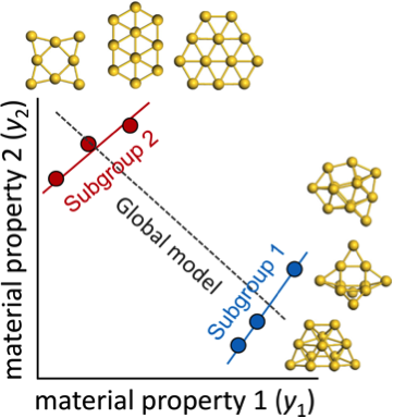 A computational prediction for a group of gold nanoclusters (global model) could miss patterns unique to nonplaner clusters (subgroup 1) or planar clusters (subgroup 2).